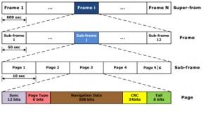 F/NAV message structure