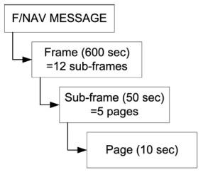 F/NAV message structure