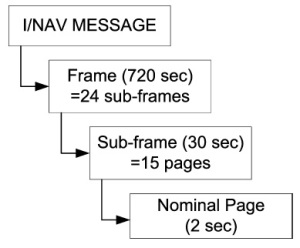 I/NAV message structure