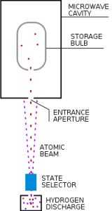 Passive Hydrogen Maser
