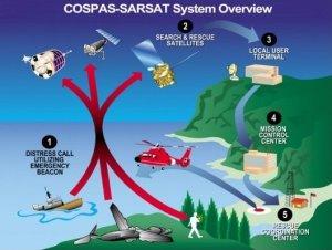 Copas-Sarsat System overview