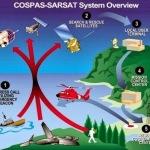Cospas Sarsat overview