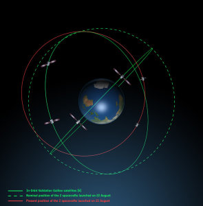 Galileo FOC FM1 and FM2 satellite orbits viewed side-on