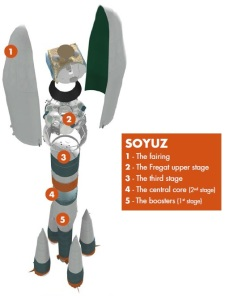 Soyuz-STB Fregat-MT, four-stage launch vehicle