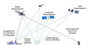 Galileo within Cospas-Sarsat