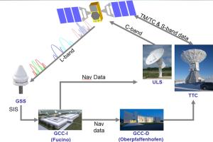 Galileo Ground Segment