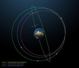 Corrected orbits