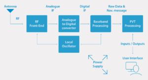 gnss-receiver-schema