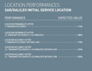 Location Performances - SAR-Galileo Initial Service Location