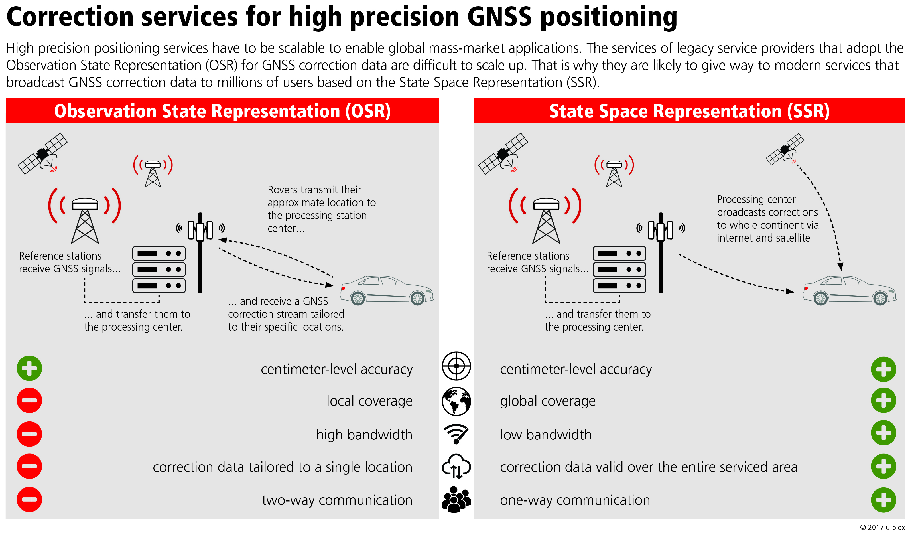 The path to high GNSS accuracy | GALILEO